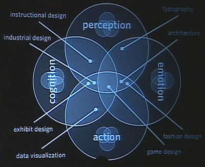 perception, action, cognition, emotion