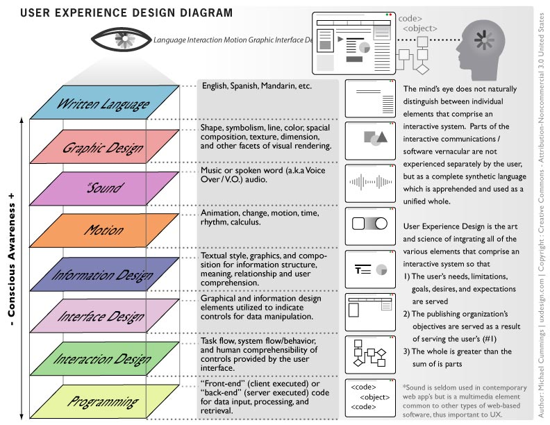 http://uxdesign.com/assets/ux-defined/user-experience-design-diagram.jpg