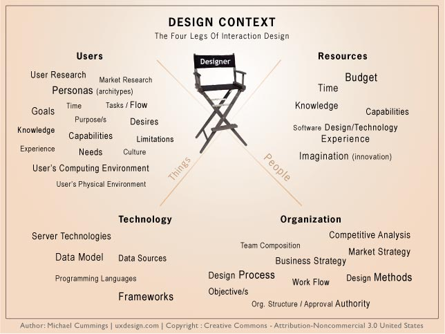 Ux Design Defined - User Experience - Ux Design